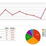 ¿Es conveniente hacer una estrategia SEM en una tienda online de afiliados?