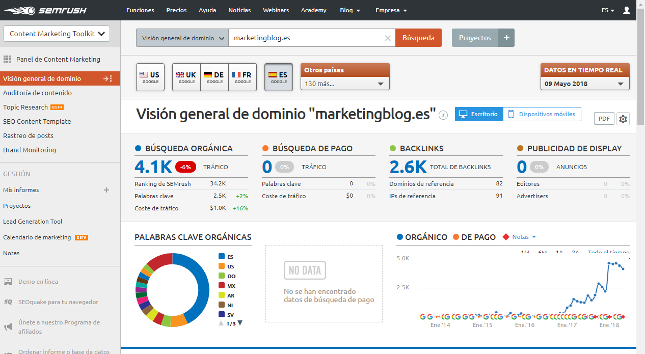 dominio semrush