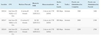 mejor-hosting-espanol-8